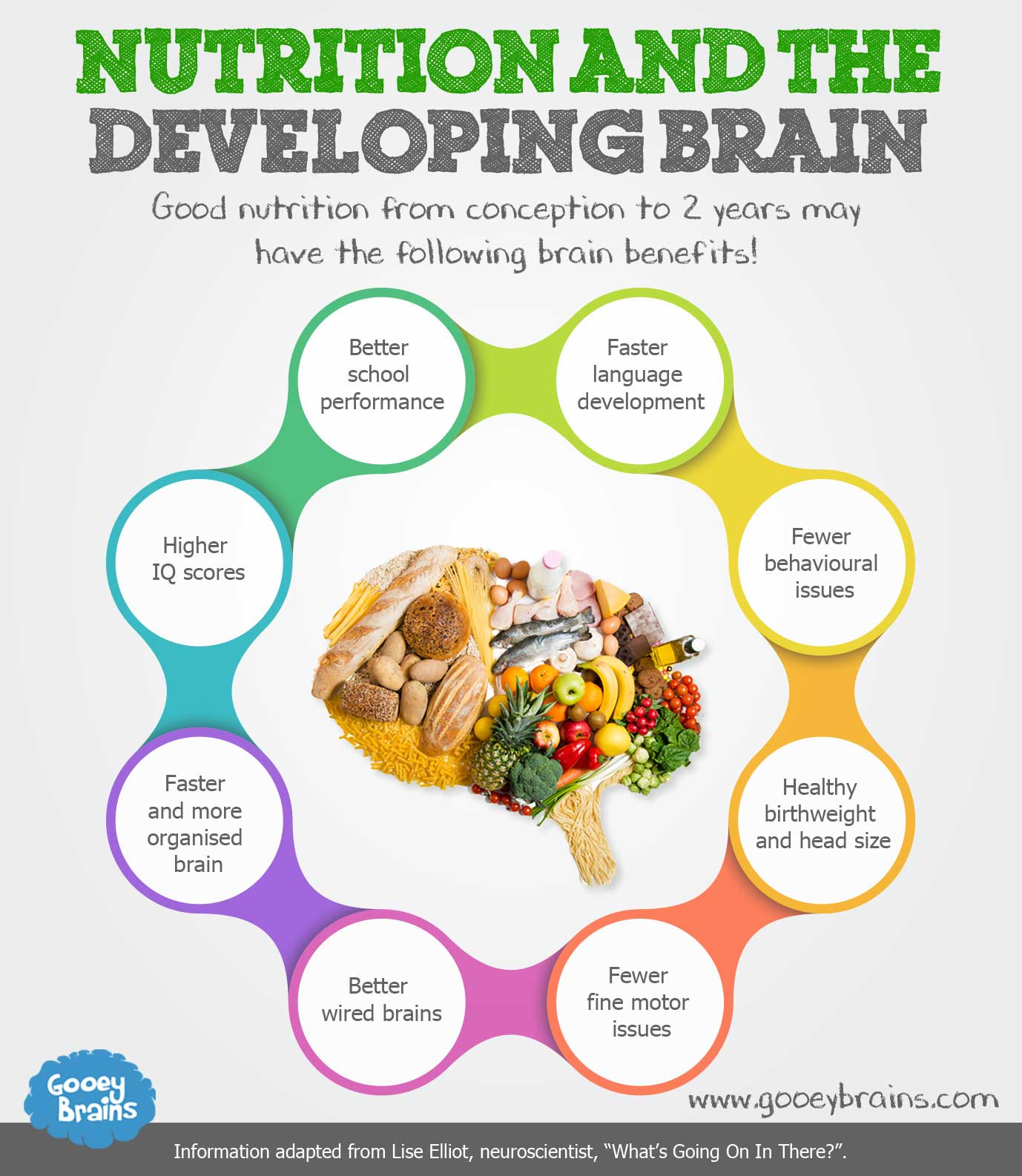 Food Good For Baby Brain