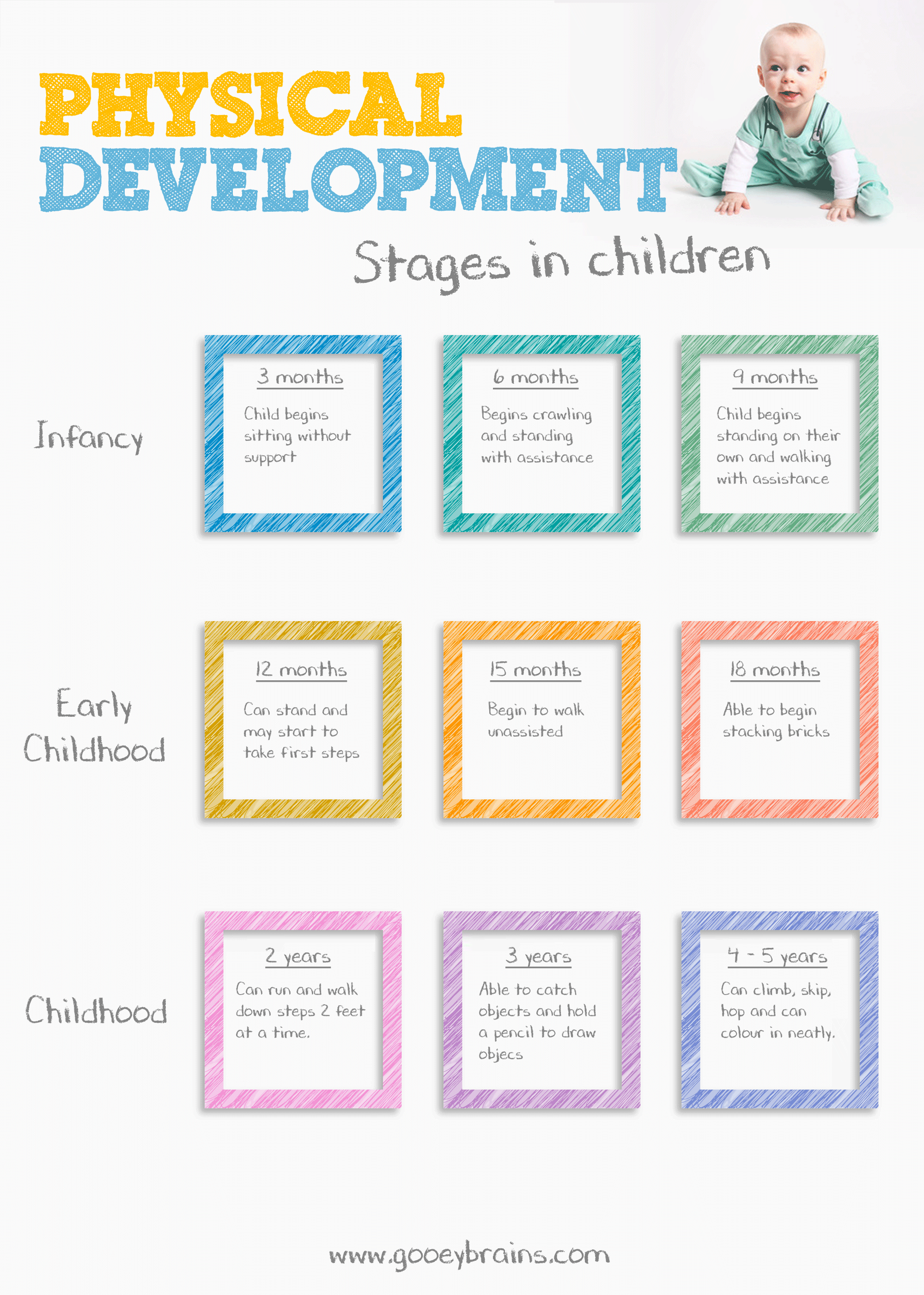 The physical development of the child in the first three months of life